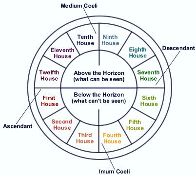 significance of first house in astrology
